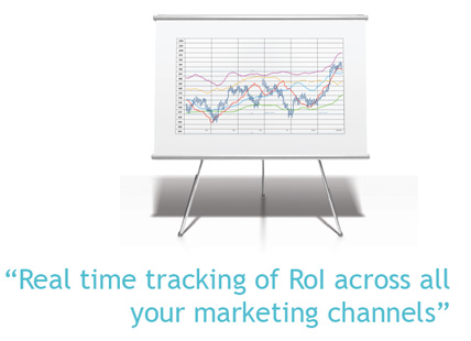 Real time tracking of ROI across all your marketing channels