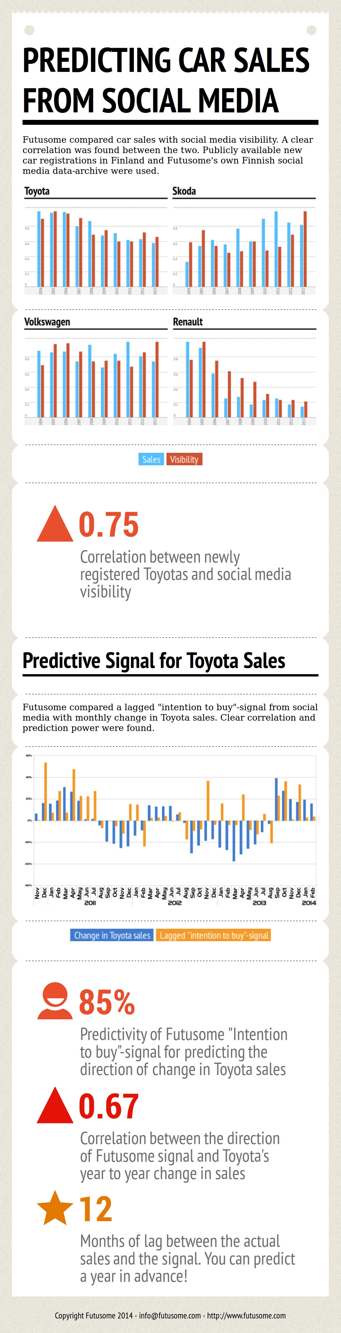 predicting car sales using futusomes data. Intent to buy Skoda, Volkswagen, Toyota and Renault. Data shows 12 month lead from intetn to sales.