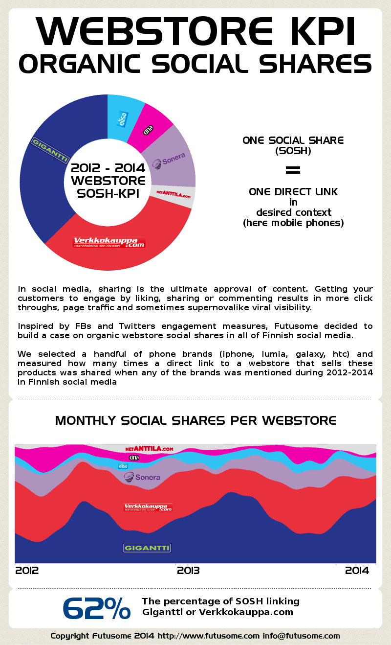 How to get your share of voice form social media using Futusome's social media archive. Based on analysis Verkkokauppa.com and Gigantti dominate Finnish social media.