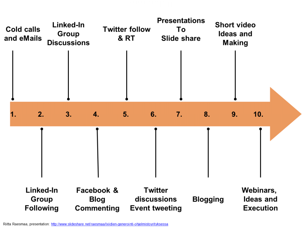 inbound marketing tactics by Riikka Raesmaa, Raesmaa communications